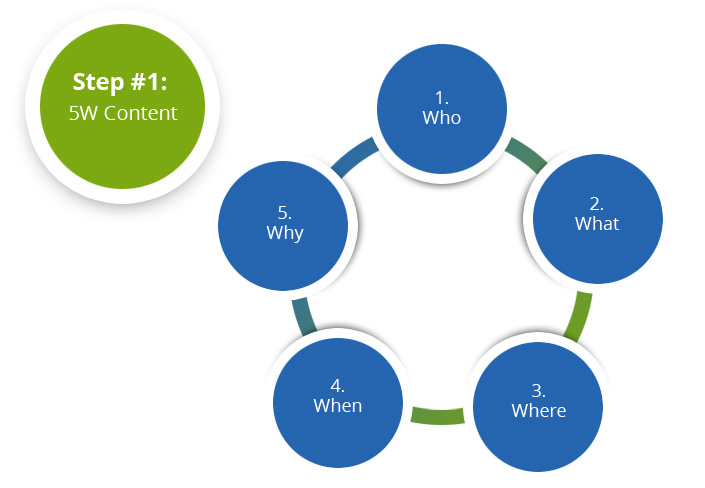 Step 1 - 5W content - who, what, where, when, why